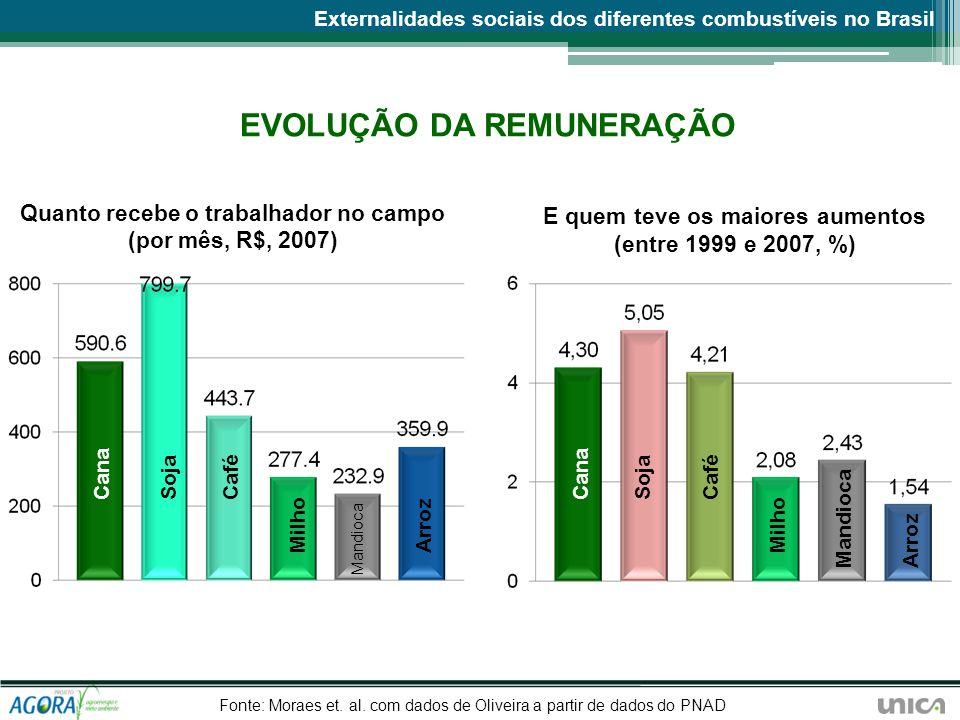 EVOLUÇÃO DA REMUNERAÇÃO Quanto recebe o trabalhador no campo (por mês, R$, 2007) E quem teve os maiores aumentos (entre 1999 e 2007, %) Externalidades