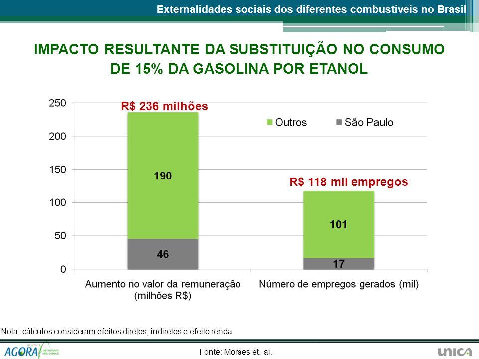 IMPACTO RESULTANTE DA SUBSTITUIÇÃO NO CONSUMO DE 15% DA GASOLINA POR ETANOL Nota: cálculos consideram efeitos diretos, indiretos e efeito renda Fonte: