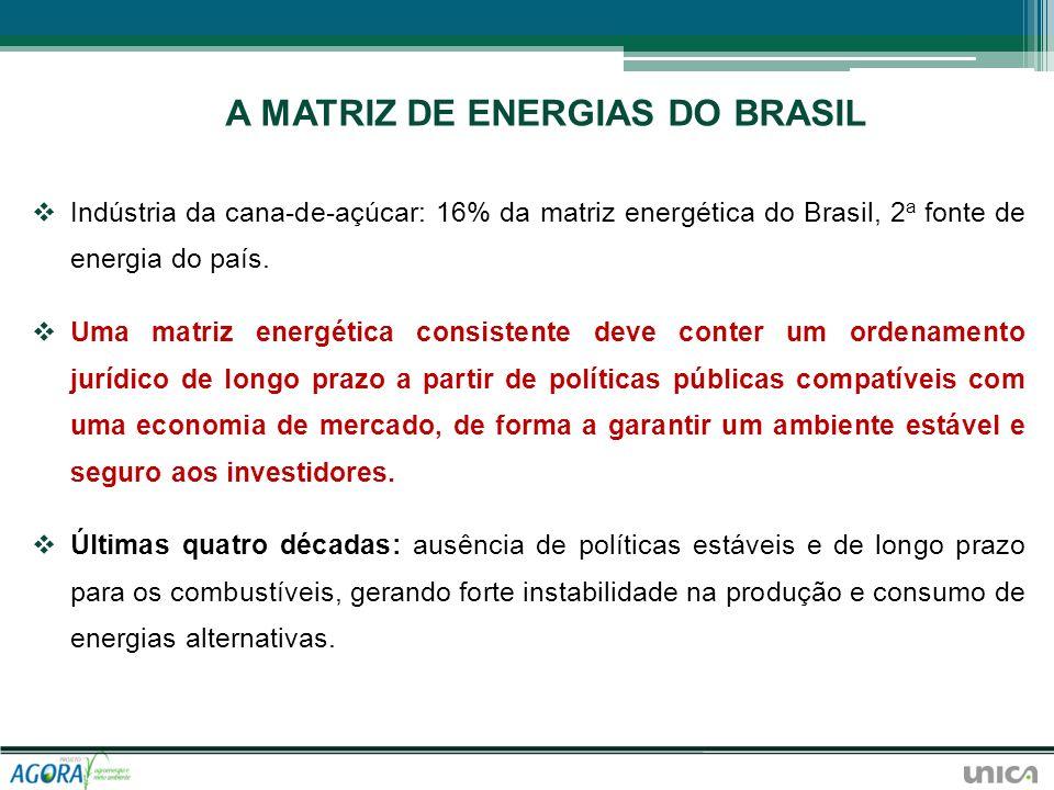 Indústria da cana-de-açúcar: 16% da matriz energética do Brasil, 2 a fonte de energia do país. Uma matriz energética consistente deve conter um ordena