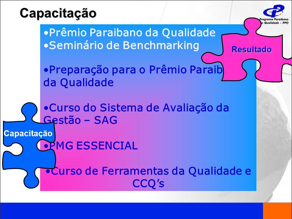 Prêmio Paraibano da Qualidade Seminário de Benchmarking Preparação para o Prêmio Paraibano da Qualidade Curso do Sistema de Avaliação da Gestão – SAG