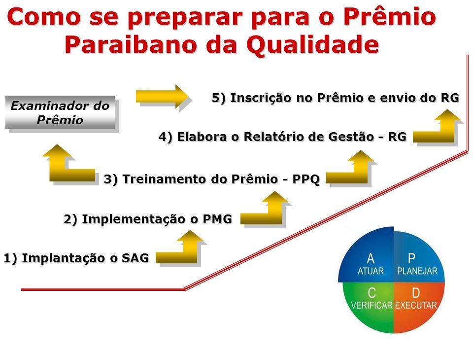 Como se preparar para o Prêmio Paraibano da Qualidade 1) Implantação o SAG 2) Implementação o PMG 3) Treinamento do Prêmio - PPQ 4) Elabora o Relatóri