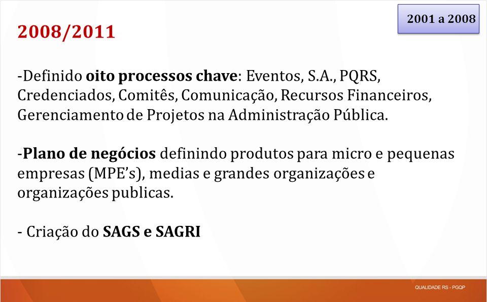 2001 a 2008 2008/2011 -Definido oito processos chave: Eventos, S.A., PQRS, Credenciados, Comitês, Comunicação, Recursos Financeiros, Gerenciamento de