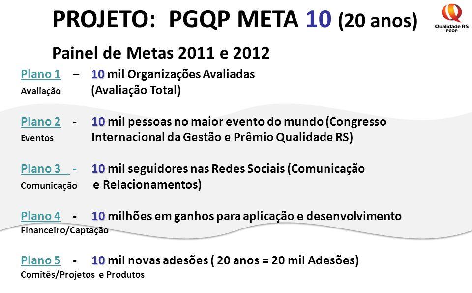 PROJETO: PGQP META 10 (20 anos) Painel de Metas 2011 e 2012 10 Plano 1 – 10 mil Organizações Avaliadas Avaliação (Avaliação Total) 10 Plano 2 - 10 mil
