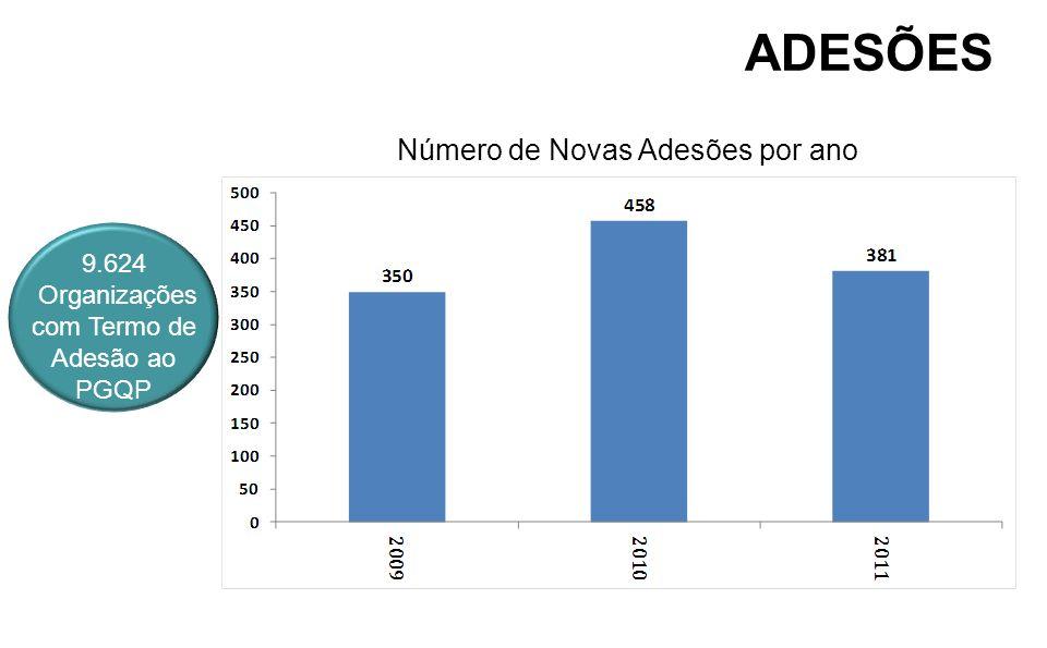 Número de Novas Adesões por ano 9.624 Organizações com Termo de Adesão ao PGQP ADESÕES