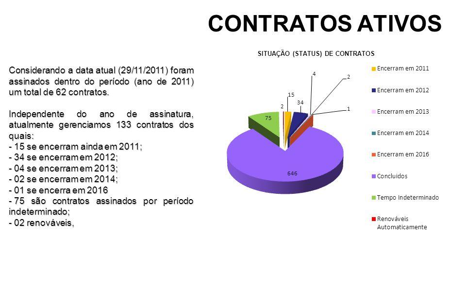 CONTRATOS ATIVOS Considerando a data atual (29/11/2011) foram assinados dentro do período (ano de 2011) um total de 62 contratos. Independente do ano