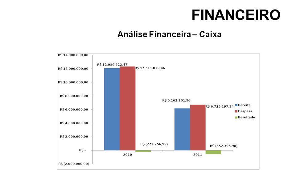FINANCEIRO Análise Financeira – Caixa