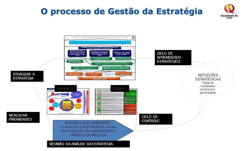 O processo de Gestão da Estratégia ProjetosProcessos ATUALIZAR A ESTRATÉGIA MUDANÇA DOS AMBIENTES AVALIAÇÃO DA ESTRAÉGIA ATUAL REAVALIAÇÃO DA ABRANGEN