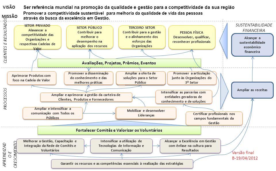 SETOR PRIVADO Alavancar a competitividade das Organizações e respectivas Cadeias de Valor SETOR PRIVADO Alavancar a competitividade das Organizações e