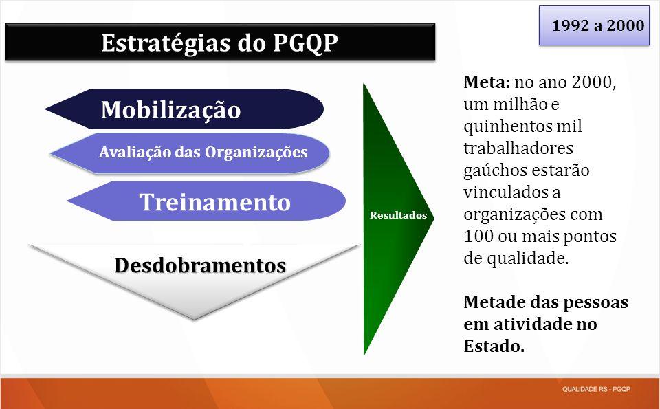 Estratégias do PGQP Mobilização Avaliação das Organizações Treinamento Resultados Desdobramentos Meta: no ano 2000, um milhão e quinhentos mil trabalh