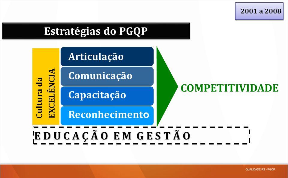 Reconheciment o Articulação Comunicação Capacitação COMPETITIVIDADE E D U C A Ç Ã O E M G E S T Ã O Cultura da EXCELÊNCIA Estratégias do PGQP 2001 a 2
