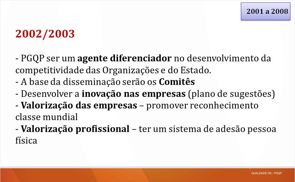 2002/2003 - PGQP ser um agente diferenciador no desenvolvimento da competitividade das Organizações e do Estado. - A base da disseminação serão os Com