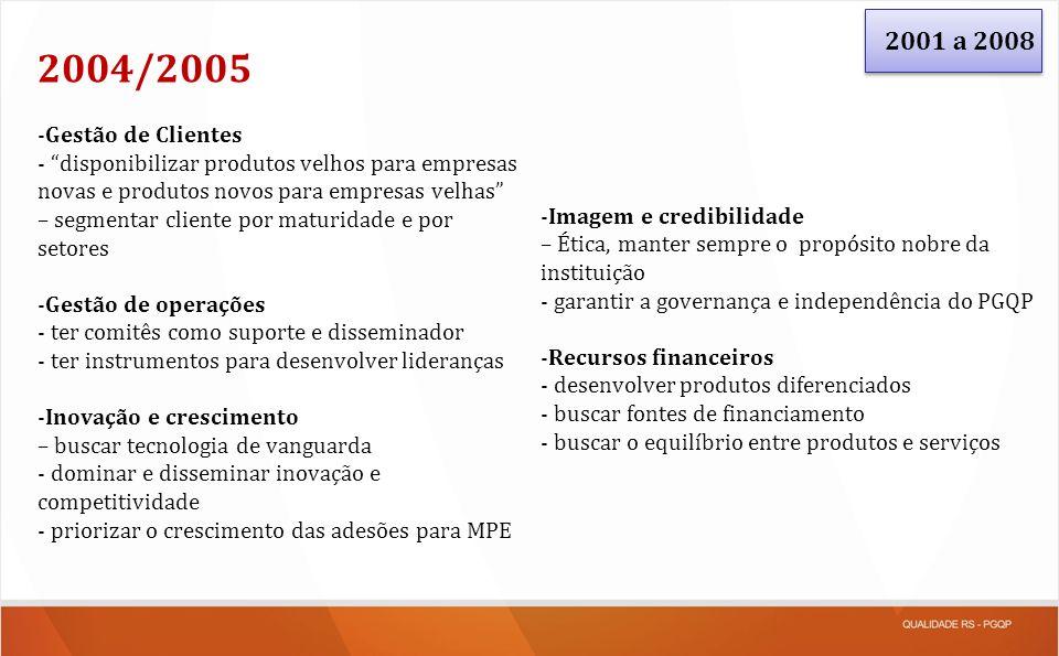 2001 a 2008 2004/2005 -Gestão de Clientes - disponibilizar produtos velhos para empresas novas e produtos novos para empresas velhas – segmentar clien
