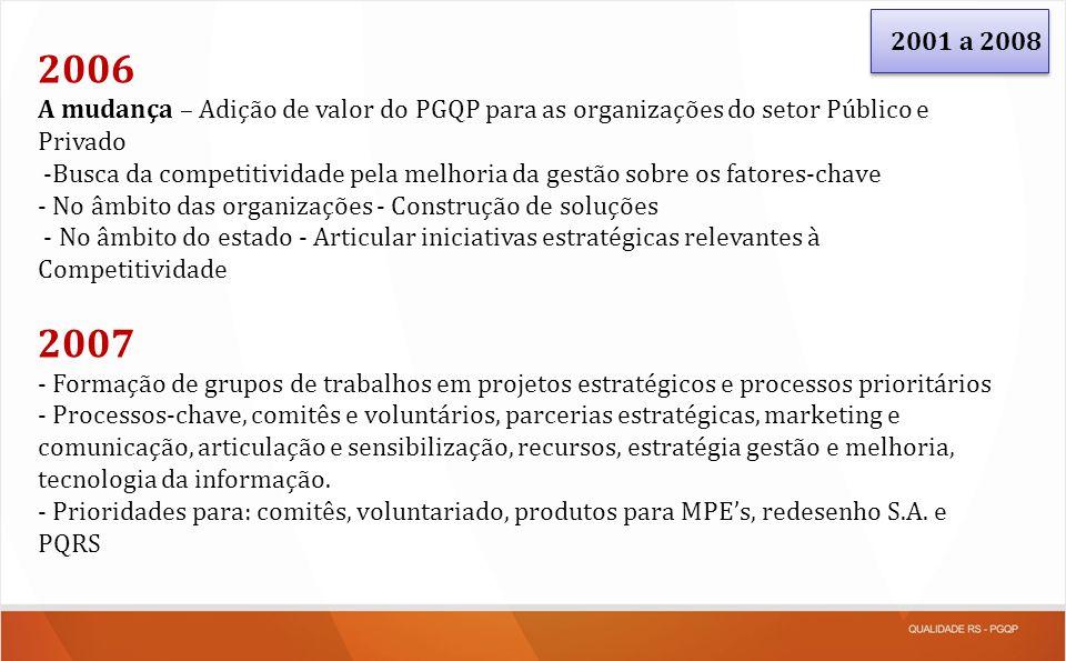 2001 a 2008 2006 A mudança – Adição de valor do PGQP para as organizações do setor Público e Privado -Busca da competitividade pela melhoria da gestão