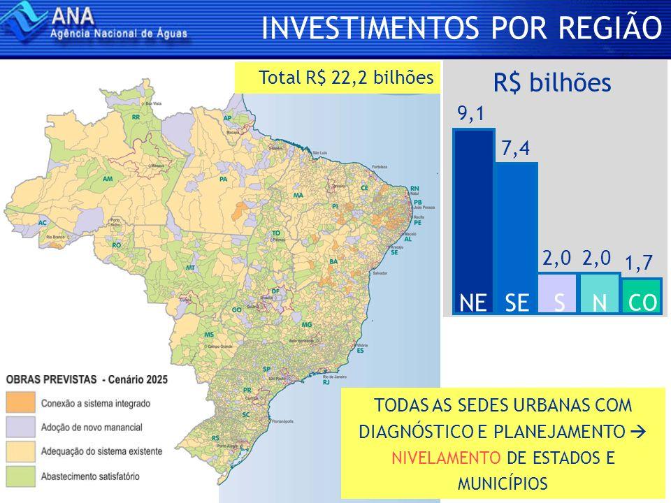 INVESTIMENTOS POR REGIÃO Total R$ 22,2 bilhões TODAS AS SEDES URBANAS COM DIAGNÓSTICO E PLANEJAMENTO NIVELAMENTO DE ESTADOS E MUNICÍPIOS 9,1 R$ bilhõe