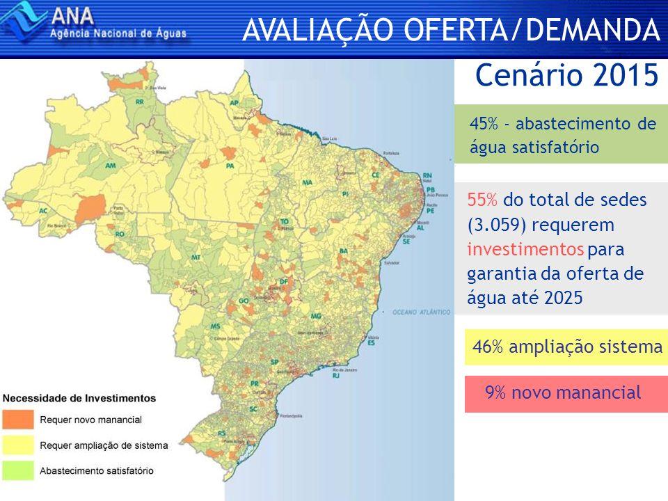 AVALIAÇÃO OFERTA/DEMANDA Cenário 2015 55% do total de sedes (3.059) requerem investimentos para garantia da oferta de água até 2025 45% - abasteciment