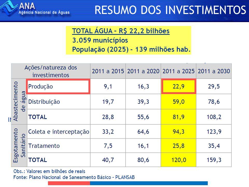 RESUMO DOS INVESTIMENTOS TOTAL ÁGUA – R$ 22,2 bilhões 3.059 municípios População (2025) - 139 milhões hab. SEDES URBANAS 790 municípios 2.269 municípi