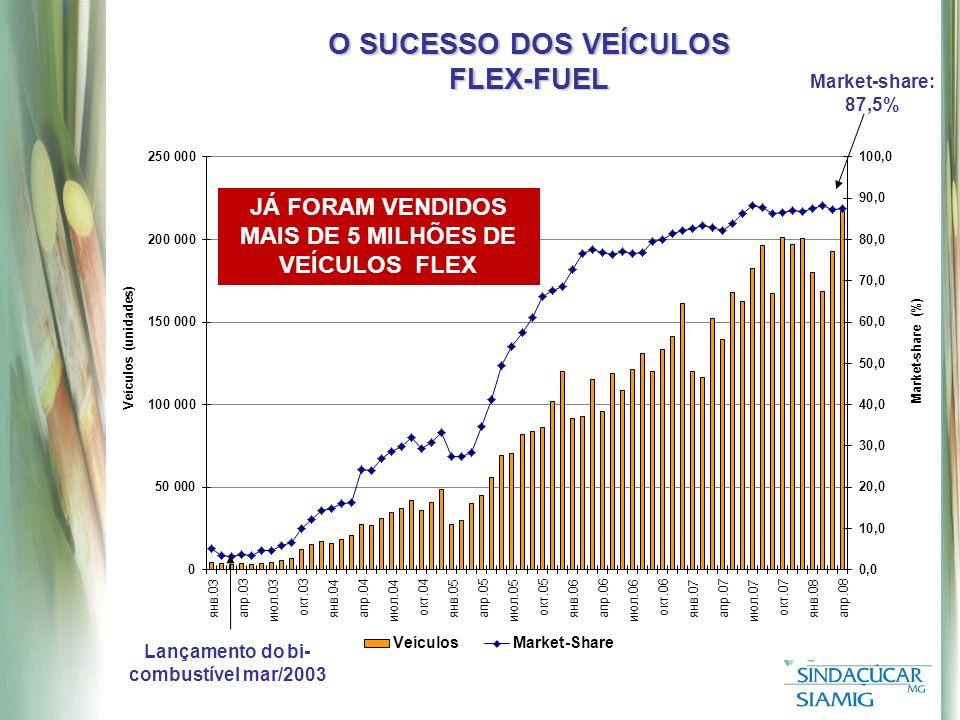 O SUCESSO DOS VEÍCULOS FLEX-FUEL Market-share: 87,5% Lançamento do bi- combustível mar/2003 JÁ FORAM VENDIDOS MAIS DE 5 MILHÕES DE VEÍCULOS FLEX