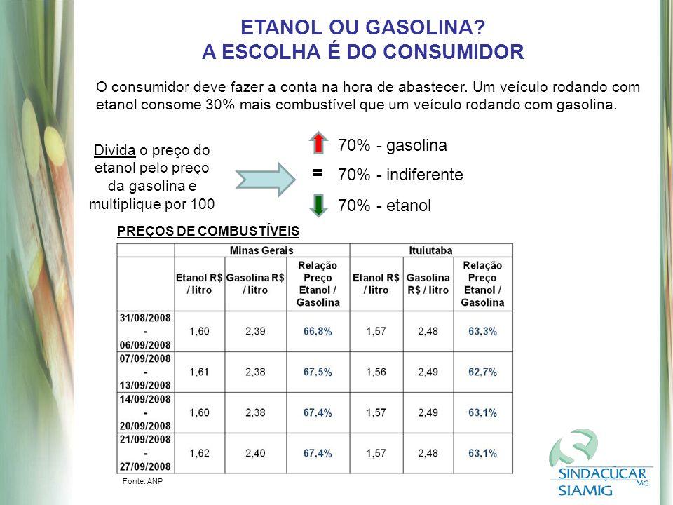 ETANOL OU GASOLINA.A ESCOLHA É DO CONSUMIDOR O consumidor deve fazer a conta na hora de abastecer.