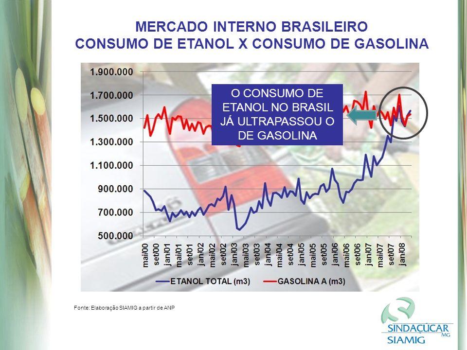 MERCADO INTERNO BRASILEIRO CONSUMO DE ETANOL X CONSUMO DE GASOLINA Fonte: Elaboração SIAMIG a partir de ANP O CONSUMO DE ETANOL NO BRASIL JÁ ULTRAPASSOU O DE GASOLINA