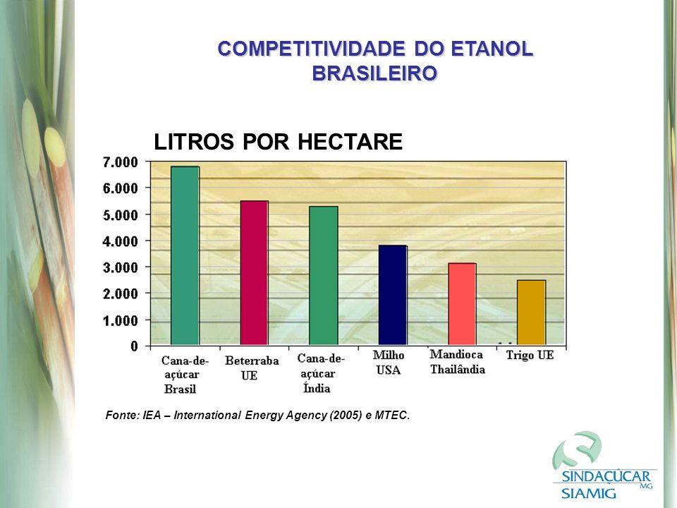 Fonte: IEA – International Energy Agency (2005) e MTEC.