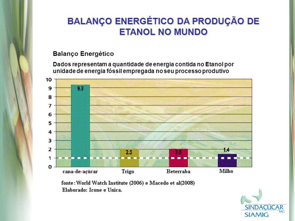 BALANÇO ENERGÉTICO DA PRODUÇÃO DE ETANOL NO MUNDO Balanço Energético Dados representam a quantidade de energia contida no Etanol por unidade de energia fóssil empregada no seu processo produtivo