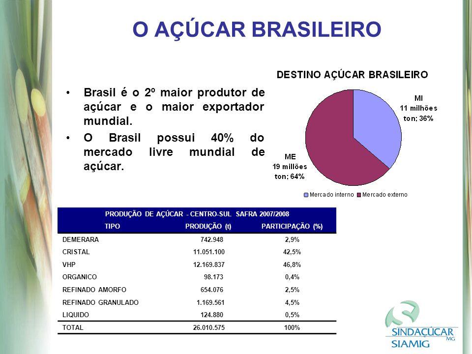 O AÇÚCAR BRASILEIRO Brasil é o 2º maior produtor de açúcar e o maior exportador mundial.
