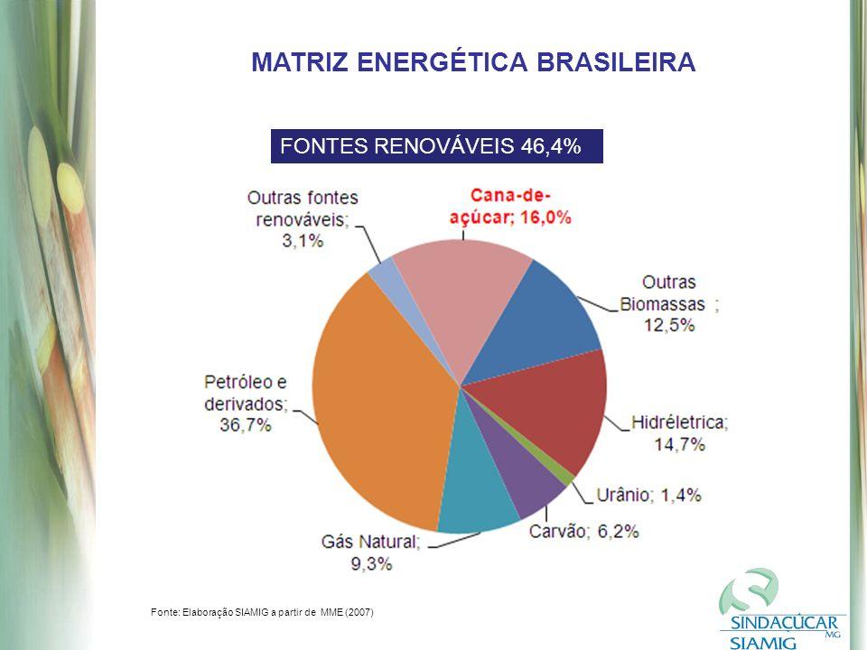 MATRIZ ENERGÉTICA BRASILEIRA FONTES RENOVÁVEIS 46,4% Fonte: Elaboração SIAMIG a partir de MME (2007)