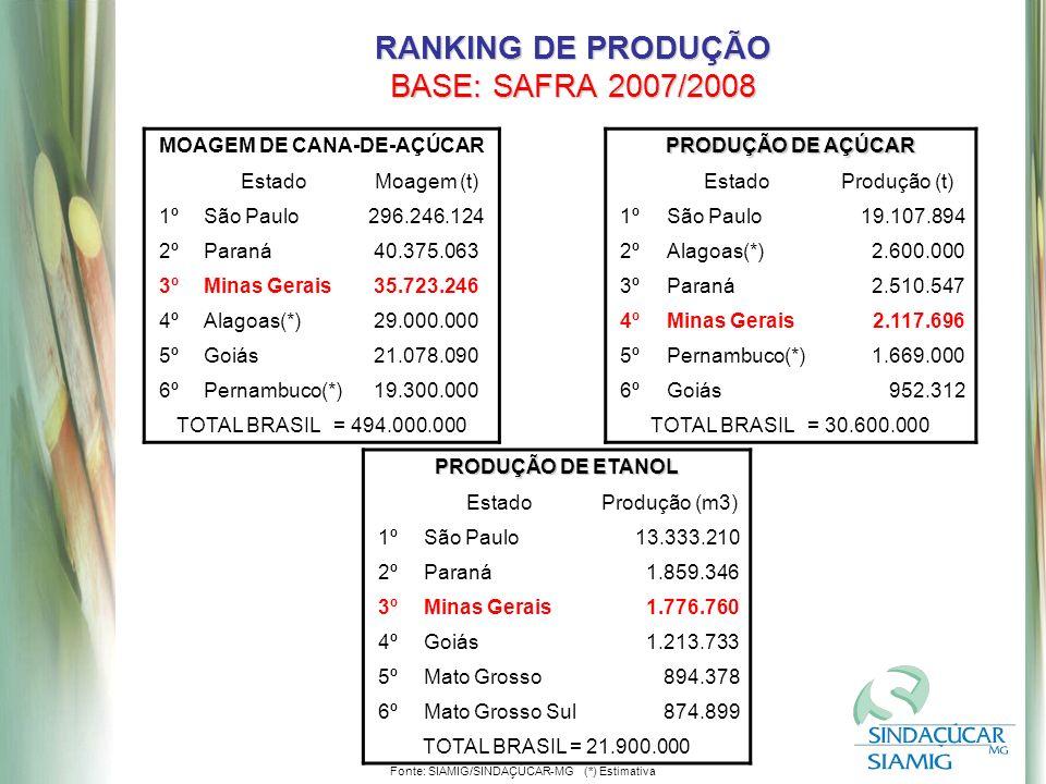 RANKING DE PRODUÇÃO BASE: SAFRA 2007/2008 MOAGEM DE CANA-DE-AÇÚCAR EstadoMoagem (t) 1ºSão Paulo296.246.124 2ºParaná40.375.063 3ºMinas Gerais35.723.246 4ºAlagoas(*)29.000.000 5ºGoiás21.078.090 6ºPernambuco(*)19.300.000 TOTAL BRASIL = 494.000.000 PRODUÇÃO DE ETANOL EstadoProdução (m3) 1ºSão Paulo13.333.210 2ºParaná1.859.346 3ºMinas Gerais1.776.760 4ºGoiás1.213.733 5ºMato Grosso894.378 6ºMato Grosso Sul874.899 TOTAL BRASIL = 21.900.000 PRODUÇÃO DE AÇÚCAR EstadoProdução (t) 1ºSão Paulo19.107.894 2ºAlagoas(*)2.600.000 3ºParaná2.510.547 4ºMinas Gerais2.117.696 5ºPernambuco(*)1.669.000 6ºGoiás952.312 TOTAL BRASIL = 30.600.000 Fonte: SIAMIG/SINDAÇÚCAR-MG (*) Estimativa