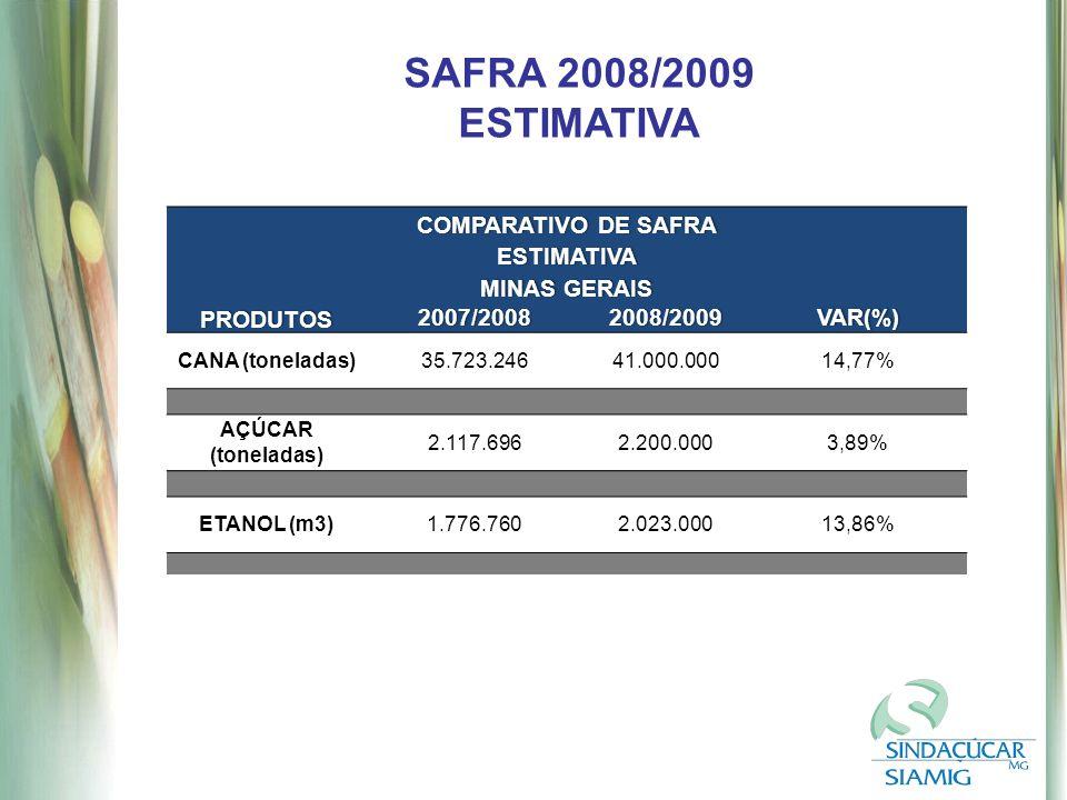 SAFRA 2008/2009 ESTIMATIVA COMPARATIVO DE SAFRACOMPARATIVO DE SAFRA ESTIMATIVA MINAS GERAISMINAS GERAIS PRODUTOS 2007/20082008/2009VAR(%) CANA (toneladas)35.723.24641.000.00014,77% AÇÚCAR (toneladas) 2.117.6962.200.0003,89% ETANOL (m3)1.776.7602.023.00013,86%
