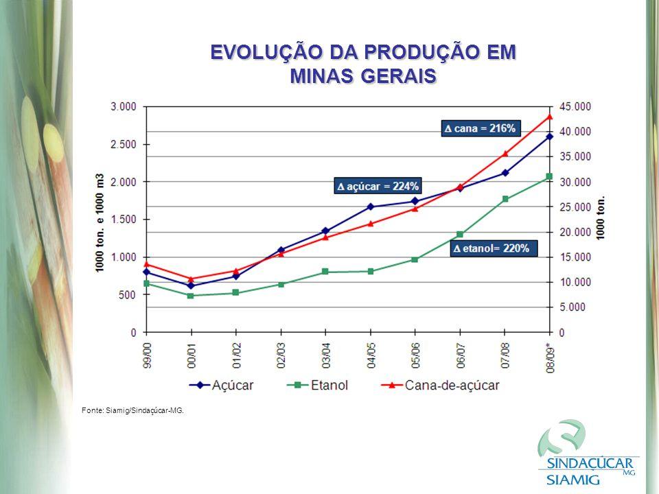 EVOLUÇÃO DA PRODUÇÃO EM MINAS GERAIS Fonte: Siamig/Sindaçúcar-MG.