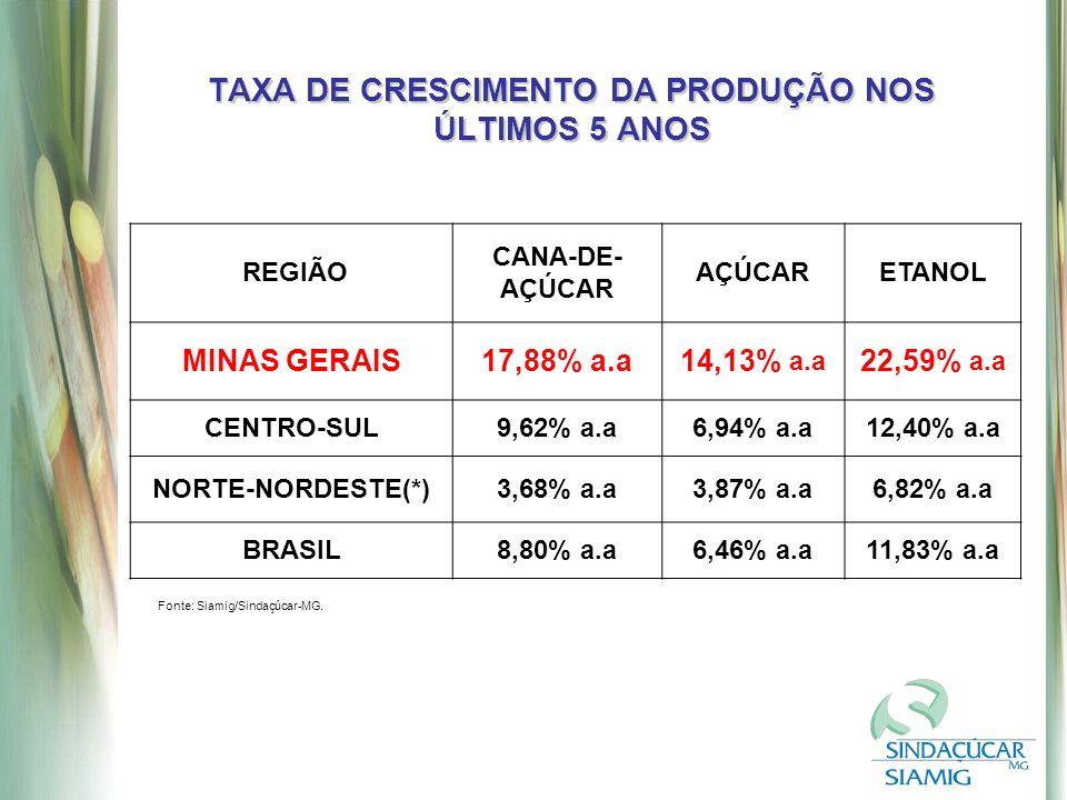 TAXA DE CRESCIMENTO DA PRODUÇÃO NOS ÚLTIMOS 5 ANOS Fonte: Siamig/Sindaçúcar-MG.