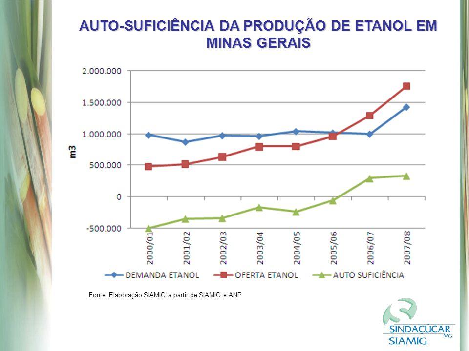 AUTO-SUFICIÊNCIA DA PRODUÇÃO DE ETANOL EM MINAS GERAIS Fonte: Elaboração SIAMIG a partir de SIAMIG e ANP