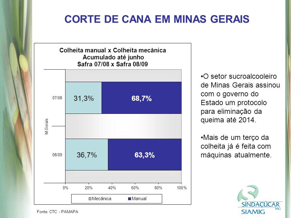 Fonte: CTC - PAMAPA CORTE DE CANA EM MINAS GERAIS O setor sucroalcooleiro de Minas Gerais assinou com o governo do Estado um protocolo para eliminação da queima até 2014.