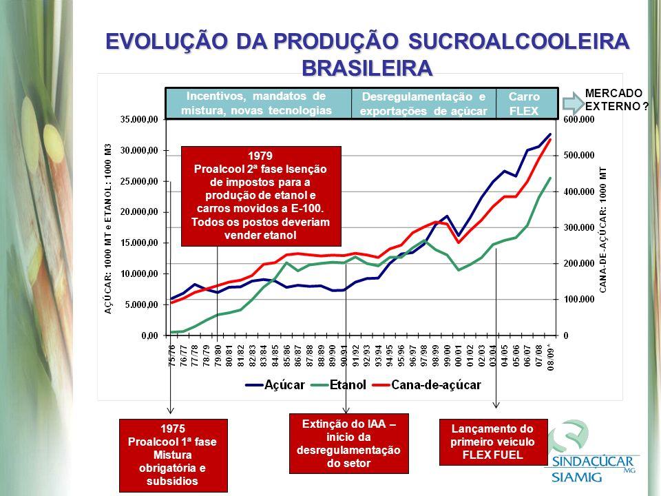 EVOLUÇÃO DA PRODUÇÃO SUCROALCOOLEIRA BRASILEIRA 1975 Proalcool 1ª fase Mistura obrigatória e subsídios 1979 Proalcool 2ª fase Isenção de impostos para a produção de etanol e carros movidos a E-100.