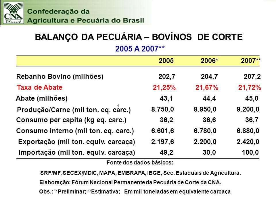 20052006*2007** Rebanho Bovino (milhões)202,7204,7207,2 Taxa de Abate21,25%21,67%21,72% Abate (milhões)43,1 44,4 45,0 Produção/Carne (mil ton. eq. car