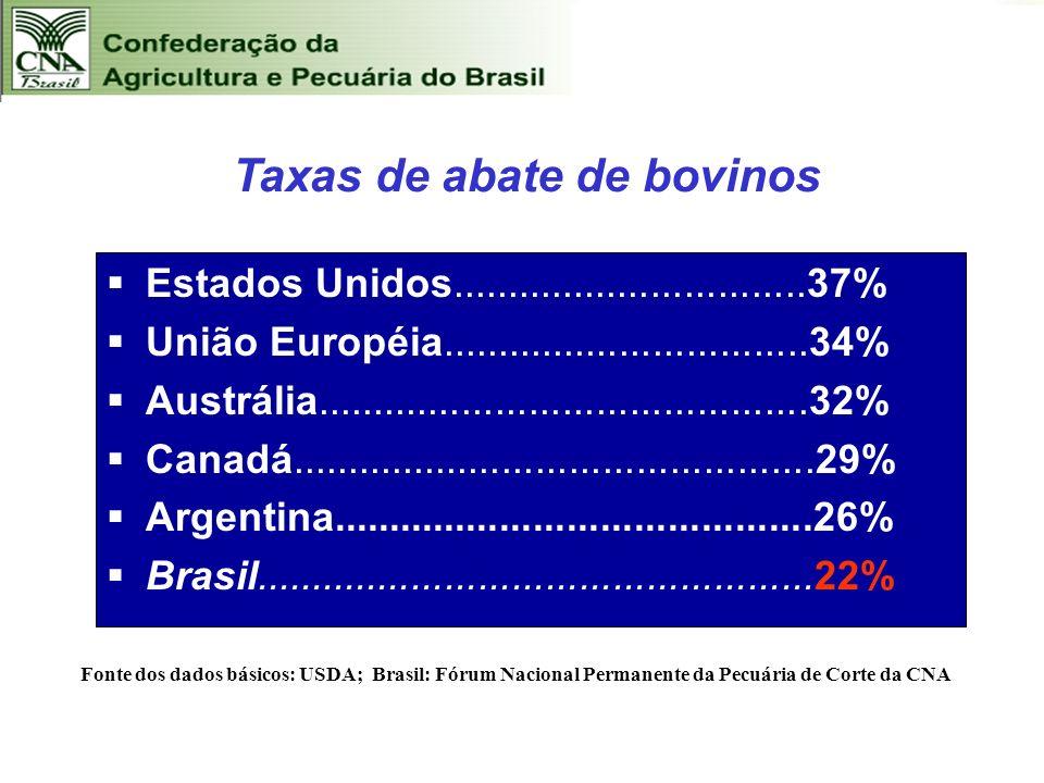 Taxas de abate de bovinos Estados Unidos................................37% União Européia.................................34% Austrália..............