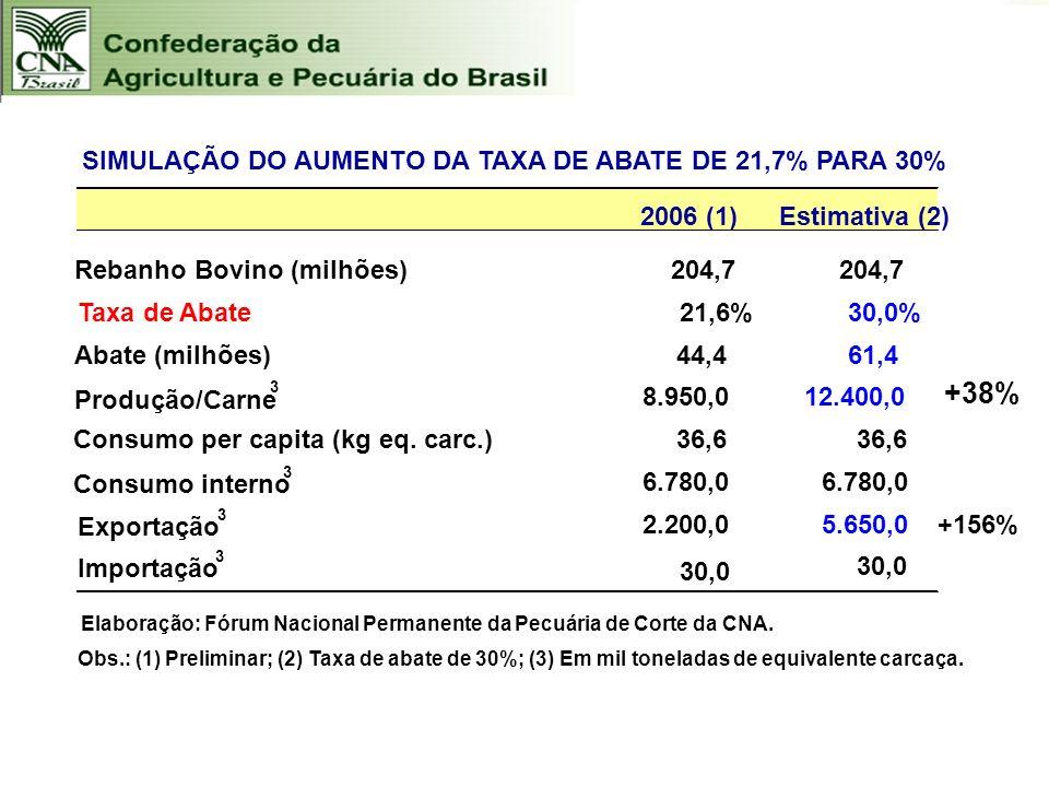 2006 (1)Estimativa (2) Rebanho Bovino (milhões)204,7 Taxa de Abate 21,6%30,0% Abate (milhões)44,4 61,4 Produção/Carne 3 8.950,0 12.400,0 Consumo per c