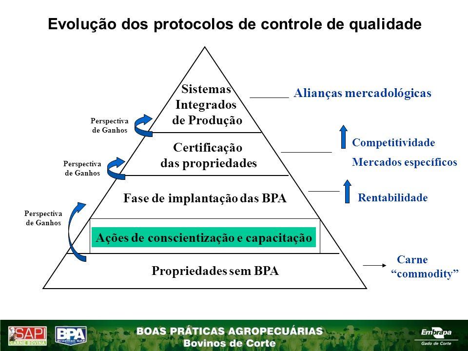 Propriedades sem BPA Carne commodity Rentabilidade Competitividade Mercados específicos Alianças mercadológicas Fase de implantação das BPA Certificaç