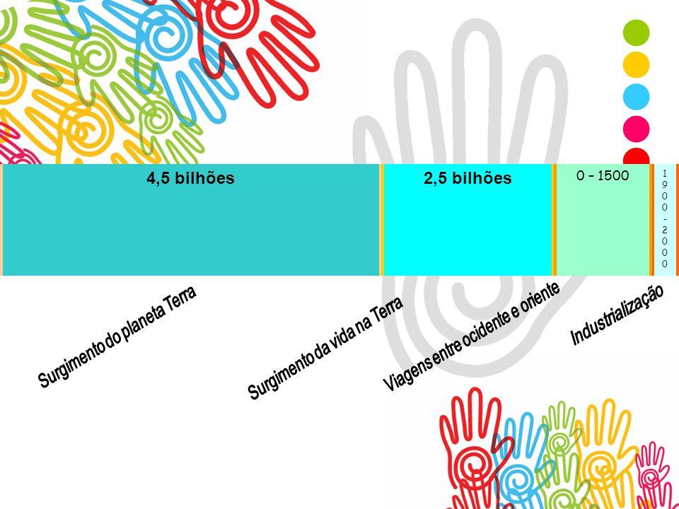 Por onde tudo começa 4,5 bilhões2,5 bilhões 0 – 1500 1900-20001900-2000