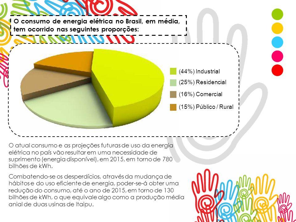O consumo de energia elétrica no Brasil, em média, tem ocorrido nas seguintes proporções: (44%) Industrial (25%) Residencial (16%) Comercial (15%) Púb