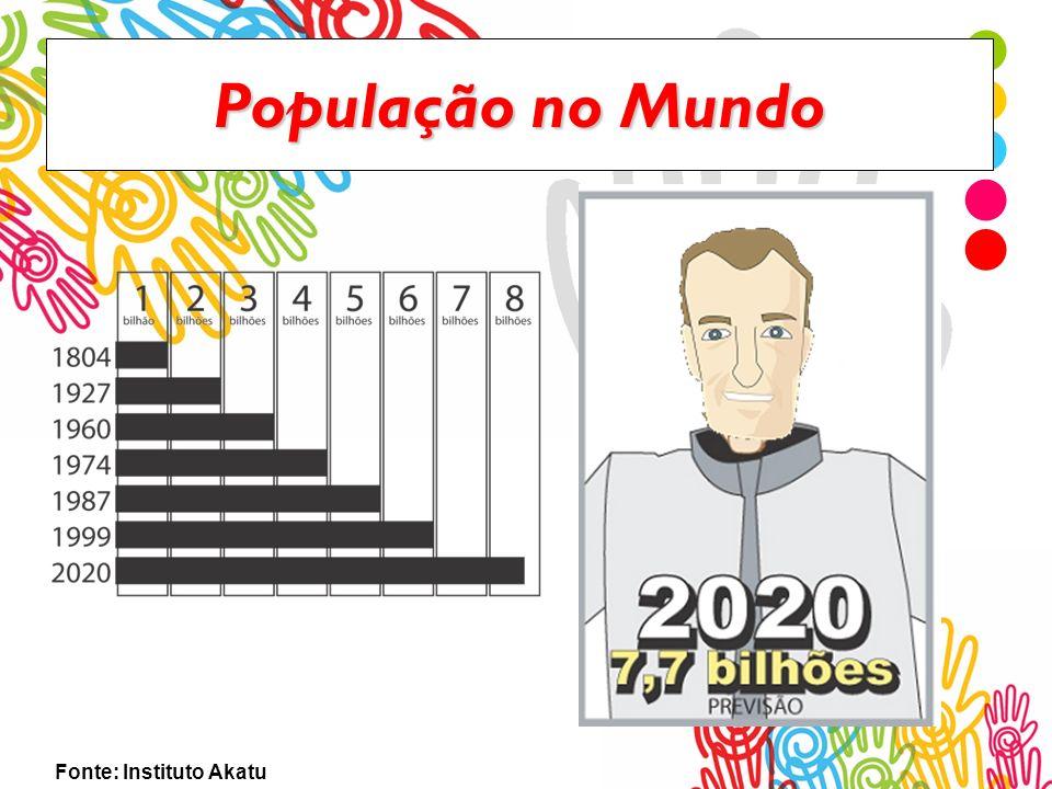 População Mundial A população do mundo está aumentando 1,8% a cada ano; são: dois milhões de pessoas a cada semana 300 000 pessoas a cada dia 12 500 pessoas a cada hora 200 pessoas a cada minuto três pessoas a cada segundo Somos agora no Brasil: 186.286.688 pessoas Somos agora no Mundo: 6.6 bilhões de pessoas Fonte: IBGE no dia 26/02/2008.