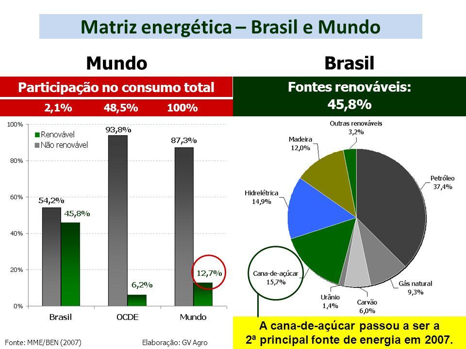 Matriz energética – Brasil e Mundo Fonte: MME/BEN (2007) Elaboração: GV Agro A cana-de-açúcar passou a ser a 2ª principal fonte de energia em 2007. Fo