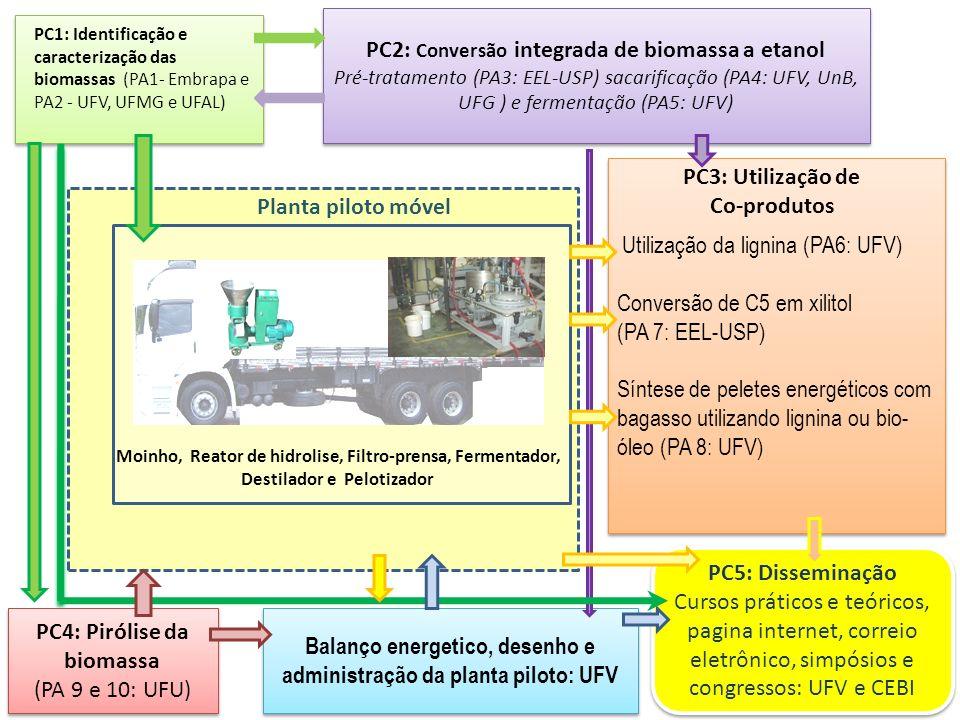 Planta piloto móvel Moinho, Reator de hidrolise, Filtro-prensa, Fermentador, Destilador e Pelotizador PC1: Identificação e caracterização das biomassa