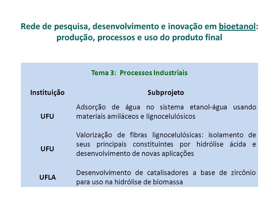 Tema 4: Alcoolquímica InstituiçãoSubprojeto UFMGUso de Etanol para Produção de Hidrogênio através de um Sistema Redox Reversível Feº/Óxidos de Ferro.
