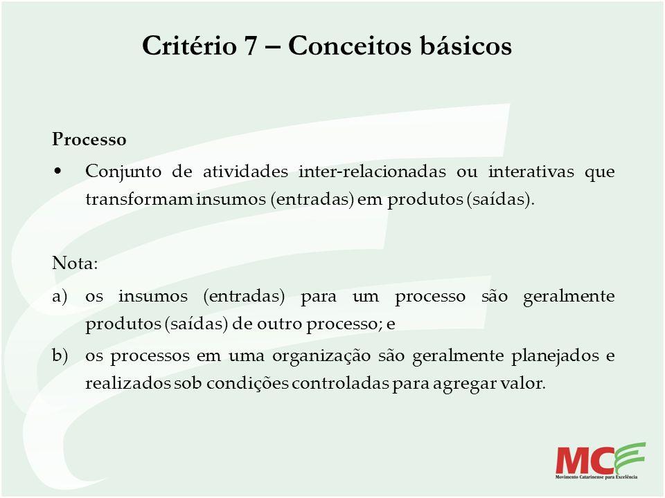 Critério 7 – Conceitos básicos Processo Conjunto de atividades inter-relacionadas ou interativas que transformam insumos (entradas) em produtos (saída