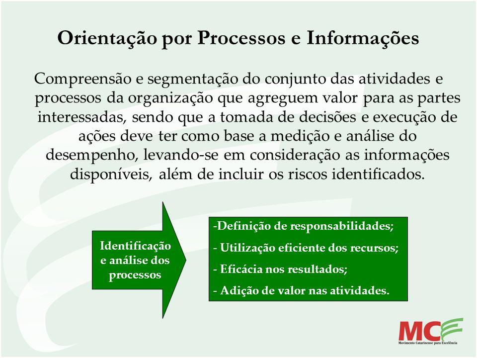 Orientação por Processos e Informações Compreensão e segmentação do conjunto das atividades e processos da organização que agreguem valor para as part
