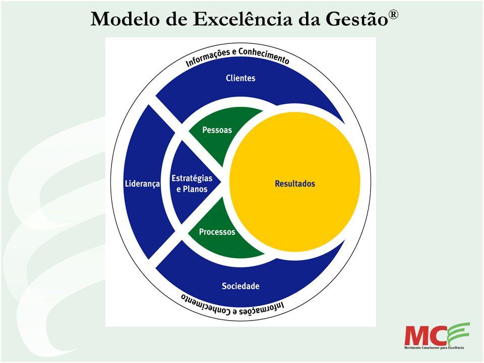Modelo de Excelência da Gestão ®