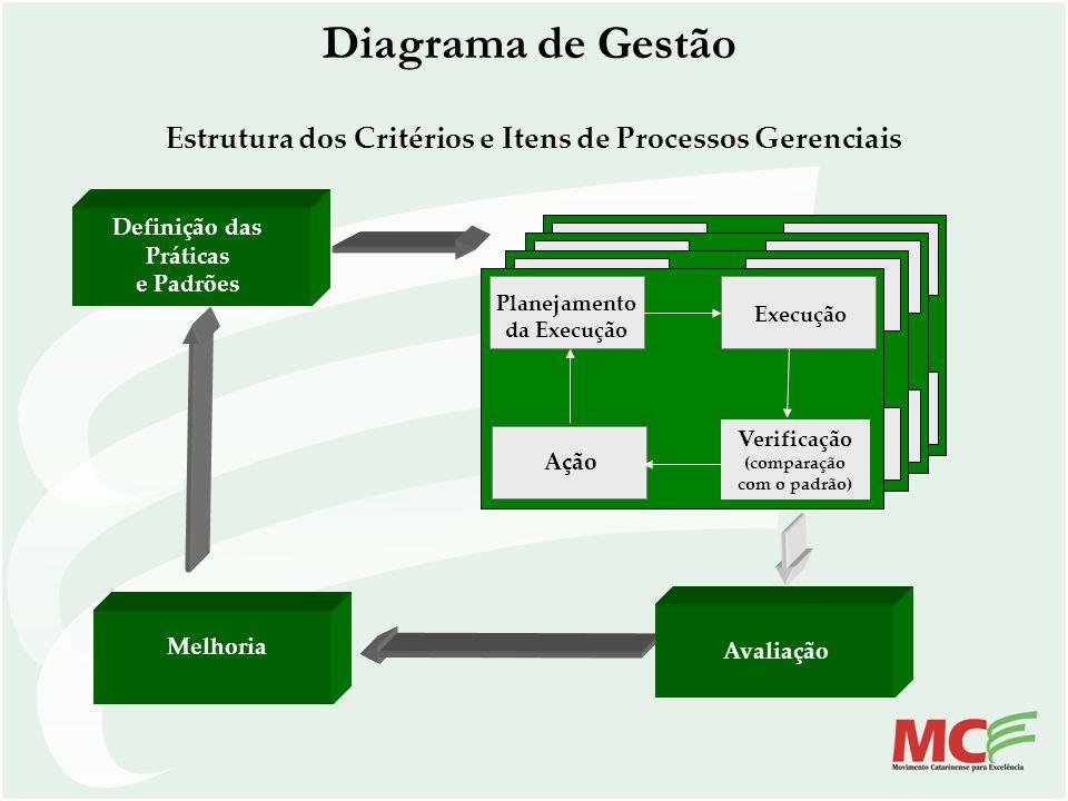Diagrama de Gestão Planejamento da Execução Execução Verificação (comparação com o padrão) Ação Definição das Práticas e Padrões Estrutura dos Critéri