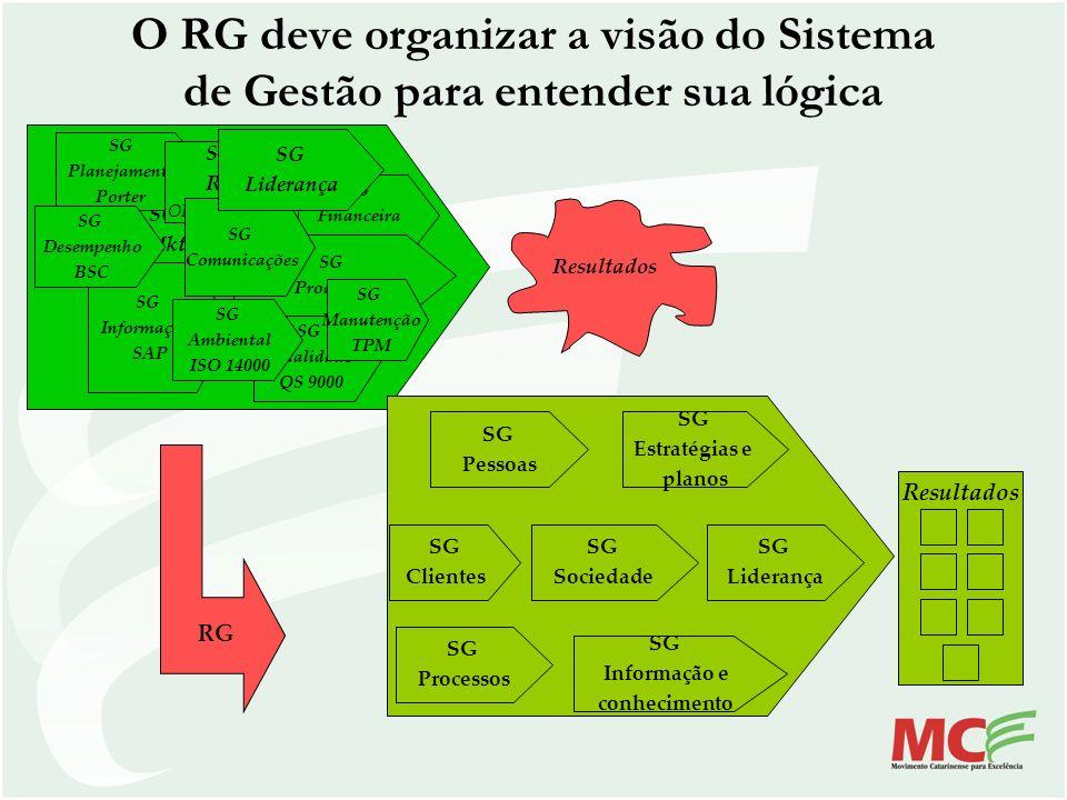 O RG deve organizar a visão do Sistema de Gestão para entender sua lógica SG Qualidade QS 9000 SG Mkt SG Financeira Casa Matriz SG Planejamento Porter