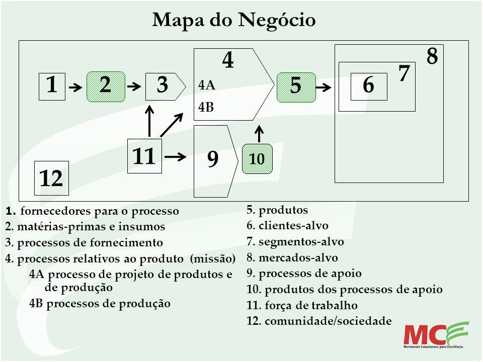 1. fornecedores para o processo 2. matérias-primas e insumos 3. processos de fornecimento 4. processos relativos ao produto (missão) 4A processo de pr